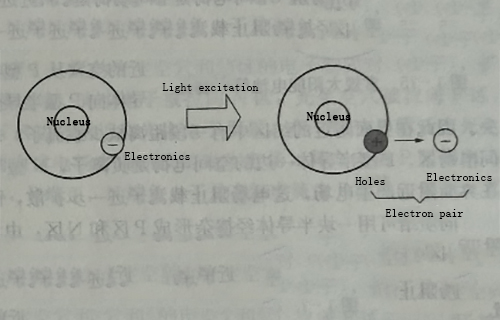 Solar cell photovoltaic effect