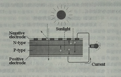 The working principle of silicon solar cells