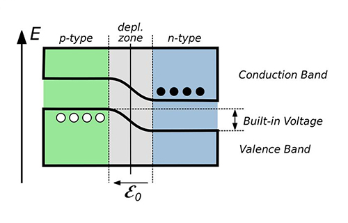 PN junction energy band and contact electromotive force difference and photoelectric effect