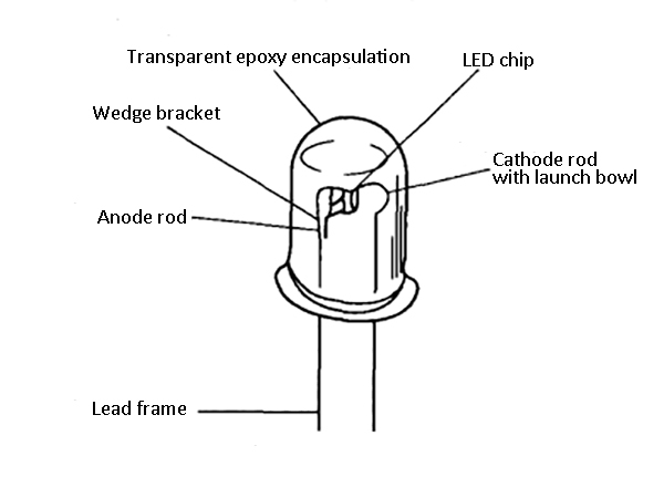 The structure of LED
