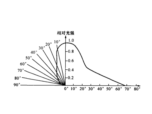 LED's luminous normal light intensity and its angular distribution